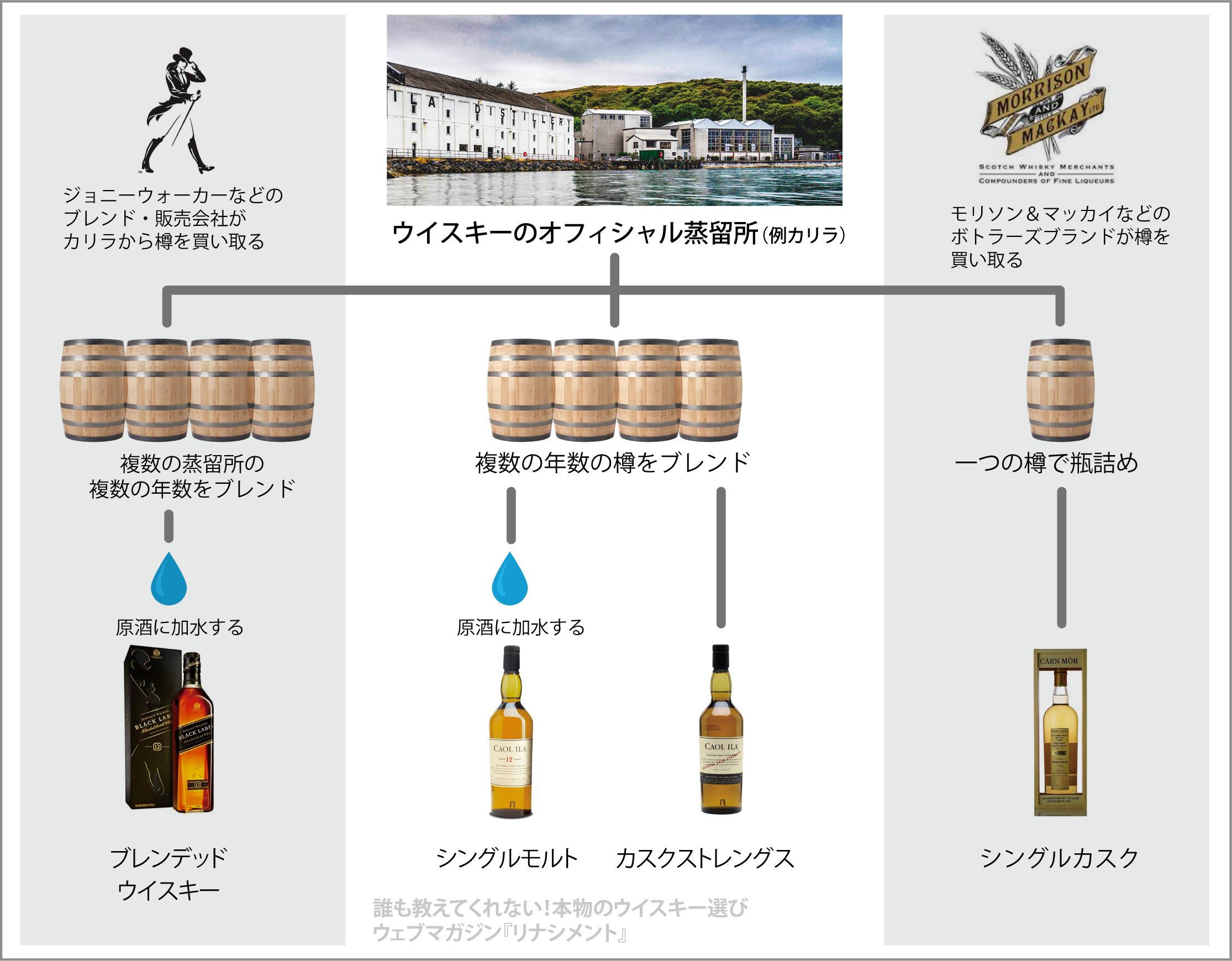 ウィスキー 種類