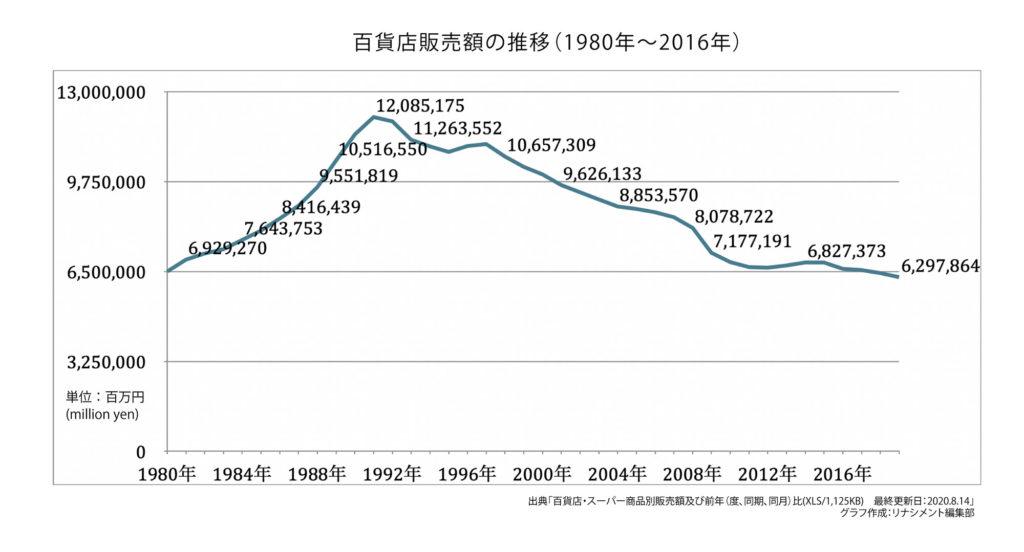 百貨店販売額の推移(1980年〜2016年)